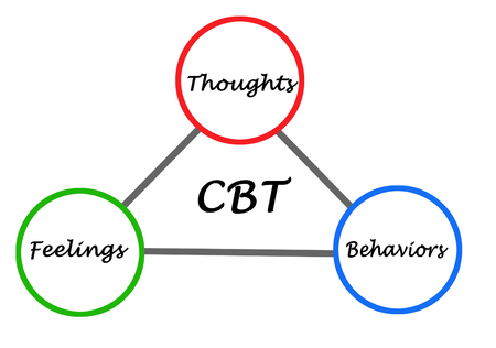 Cognitive - behavioral therapy cycle Stockfoto