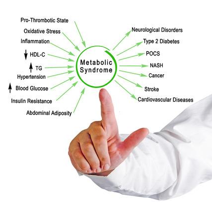 Peligros del síndrome metabólico