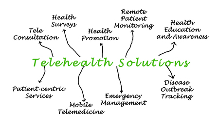 Nine Telehealth Solutions