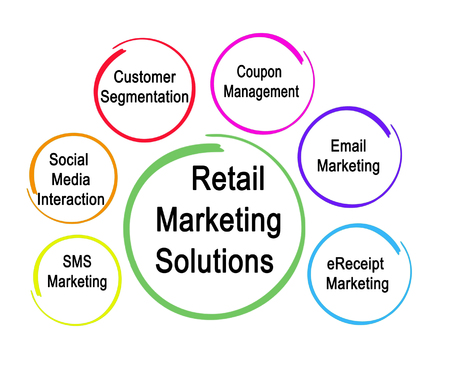 Retail Marketing Solutions