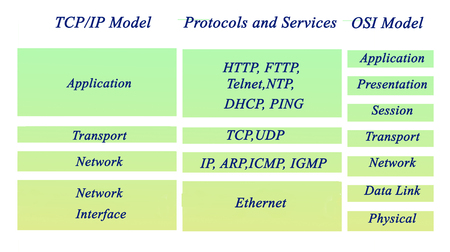 OSI and TCP/IP protocols 免版税图像