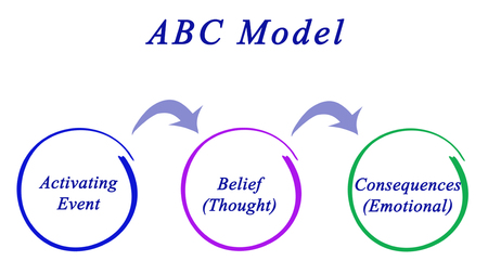 Components of ABC Model