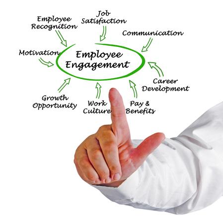 Treiber des Mitarbeiterengagements Standard-Bild