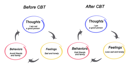 Before and after CBT Stock Photo