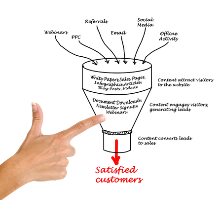 Content marketing funnel Imagens