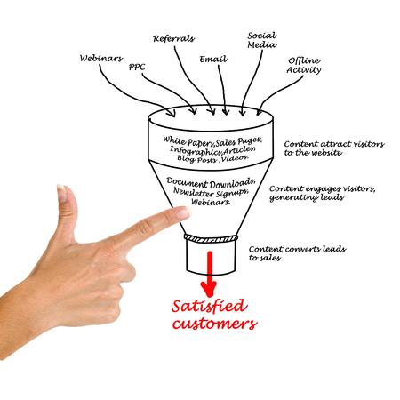 Embudo de marketing de contenidos Foto de archivo