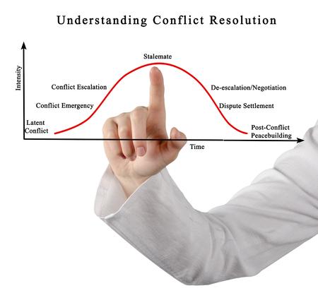 Understanding Conflict Resolution Stock Photo