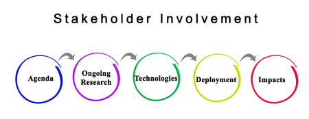 Stakeholder Involvement: from agenda to impact