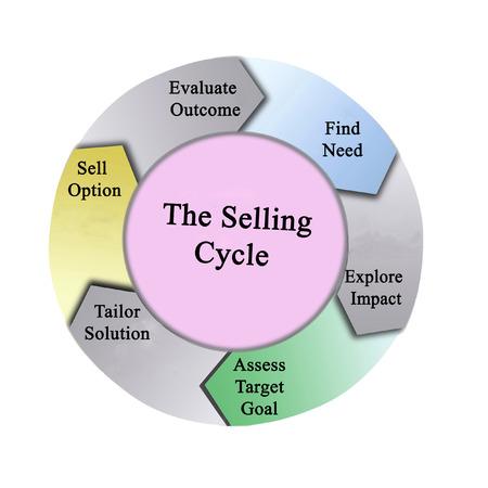Onderdelen van de verkoopcyclus Stockfoto