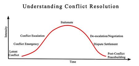 Comprensión de la resolución de conflictos