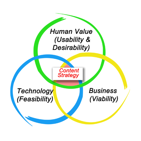 Determinants of Content Strategy