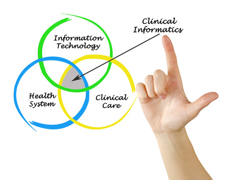 Sources for Clinical Informatics