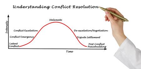 Understanding Conflict Resolution 写真素材