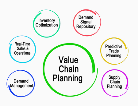 Value Chain Planning