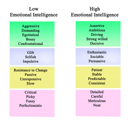 Low and high Emotional Intelligence Фото со стока