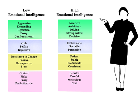 Low and high Emotional Intelligence Stock Photo