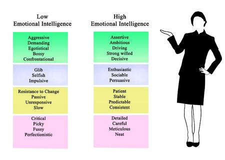 Low and high Emotional Intelligence Фото со стока