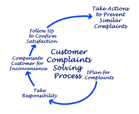 Customer Complaints Solving Process 版權商用圖片 - 125605065