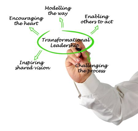 Five components of Transformational Leadership concept 版權商用圖片