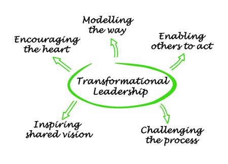 Five components of Transformational Leadership 版權商用圖片