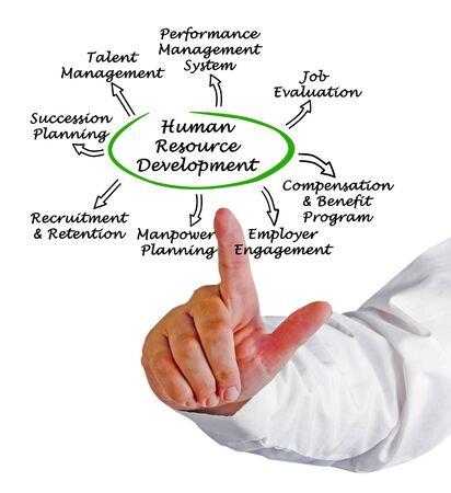 Human Resource Development 版權商用圖片 - 131921666