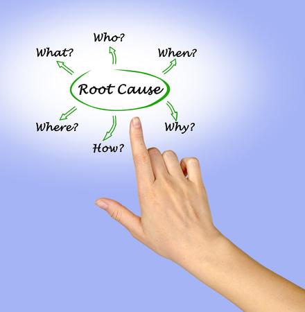Woman presenting root cause 版權商用圖片