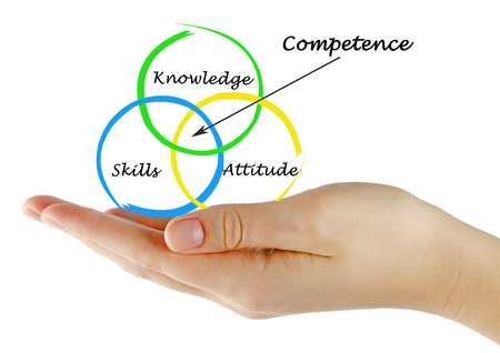 Presenting three components of competence 版權商用圖片 - 125970226