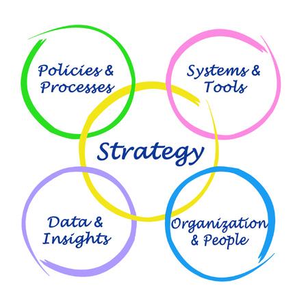 Four factors determining strategy of development