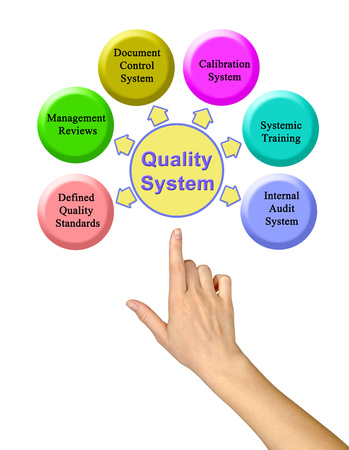 Components of  Quality System