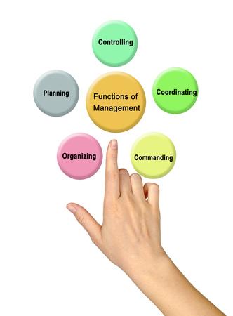 Functions of Management 版權商用圖片 - 125044048