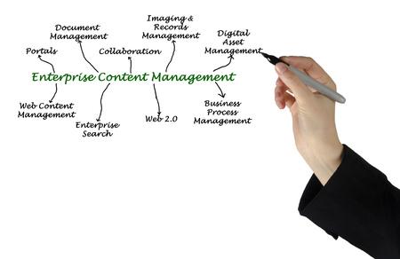 diagram of Enterprise Content Management