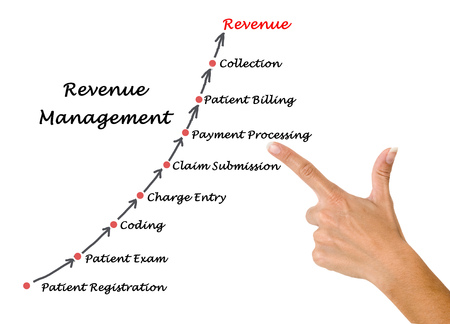 Diagram of Revenue Management