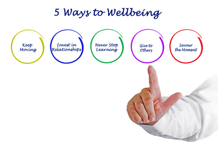 Presenting Five Ways to Wellbeing