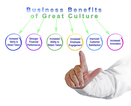 Business Benefits of Great Culture