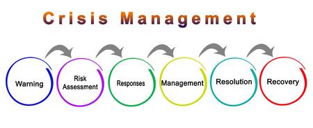 Six Components of Crisis Management 版權商用圖片 - 125109144
