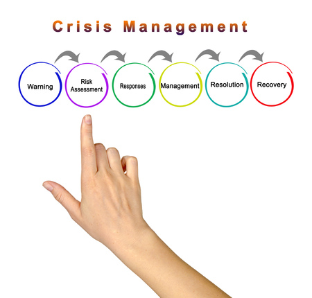 Six Components of Crisis Management 版權商用圖片 - 125109145