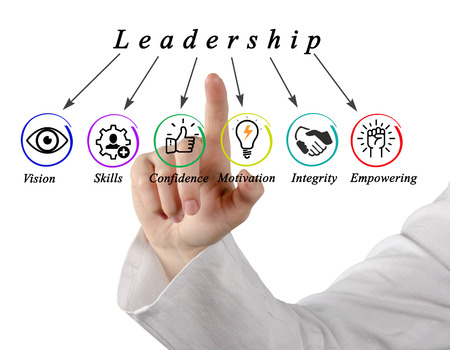 Presenting Six Characteristics of Leadership 版權商用圖片 - 125109155