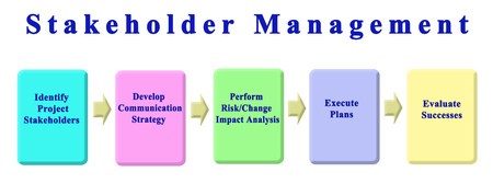 Five Components of Stakeholder Management