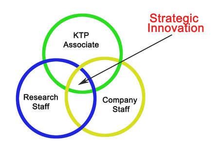 Strategic innovation produced by KTP 版權商用圖片 - 125044260