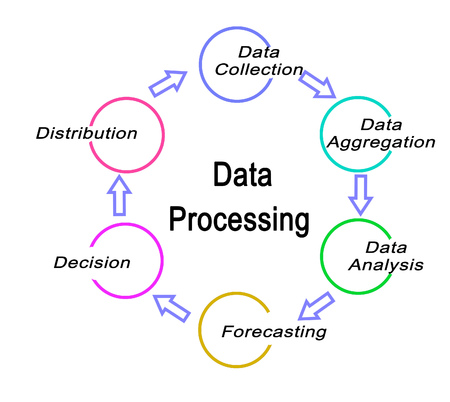 Five components of Data Processing 版權商用圖片