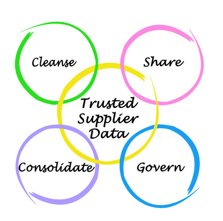 What to do with Trusted Supplier Data