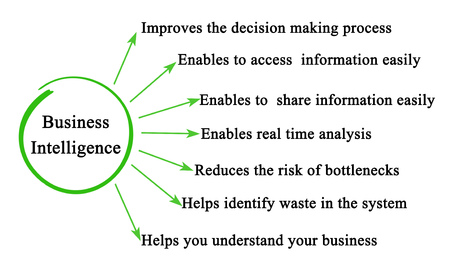 Seven benefits of Business Intelligence Stock fotó
