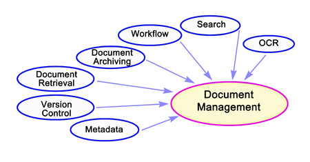 Seven components of Document Management