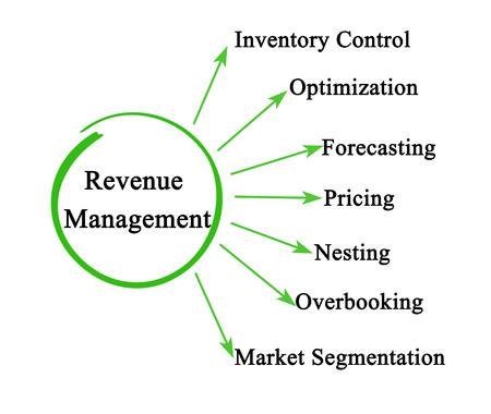 Seven components of Revenue Management 版權商用圖片 - 125605290