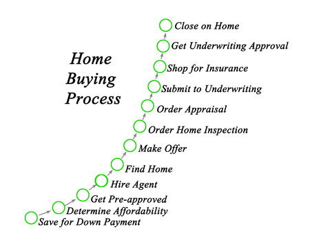 Steps in Home Buying Process 版權商用圖片