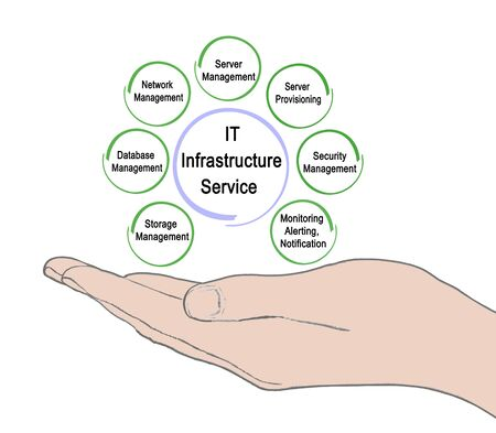Seven Service for IT Infrastructure  版權商用圖片