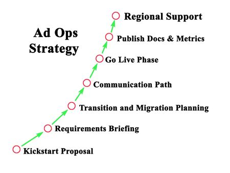 Components of Ad Ops Strategy
