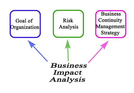 Components of Business Impact Analysis 版權商用圖片 - 131920740