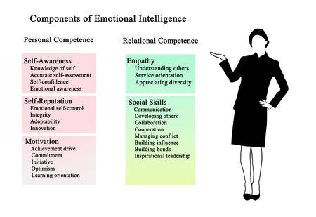 Five Components of Emotional Intelligence 版權商用圖片 - 131921773