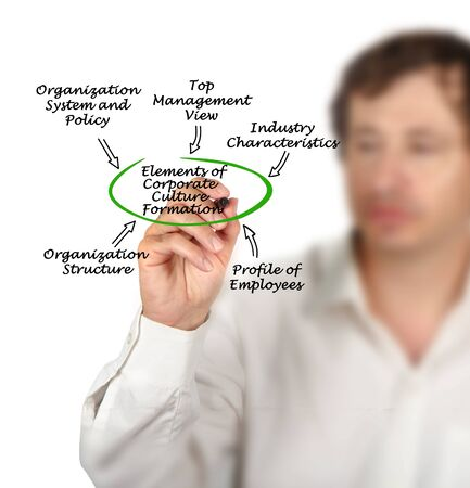 Elements of Corporate Culture Formation